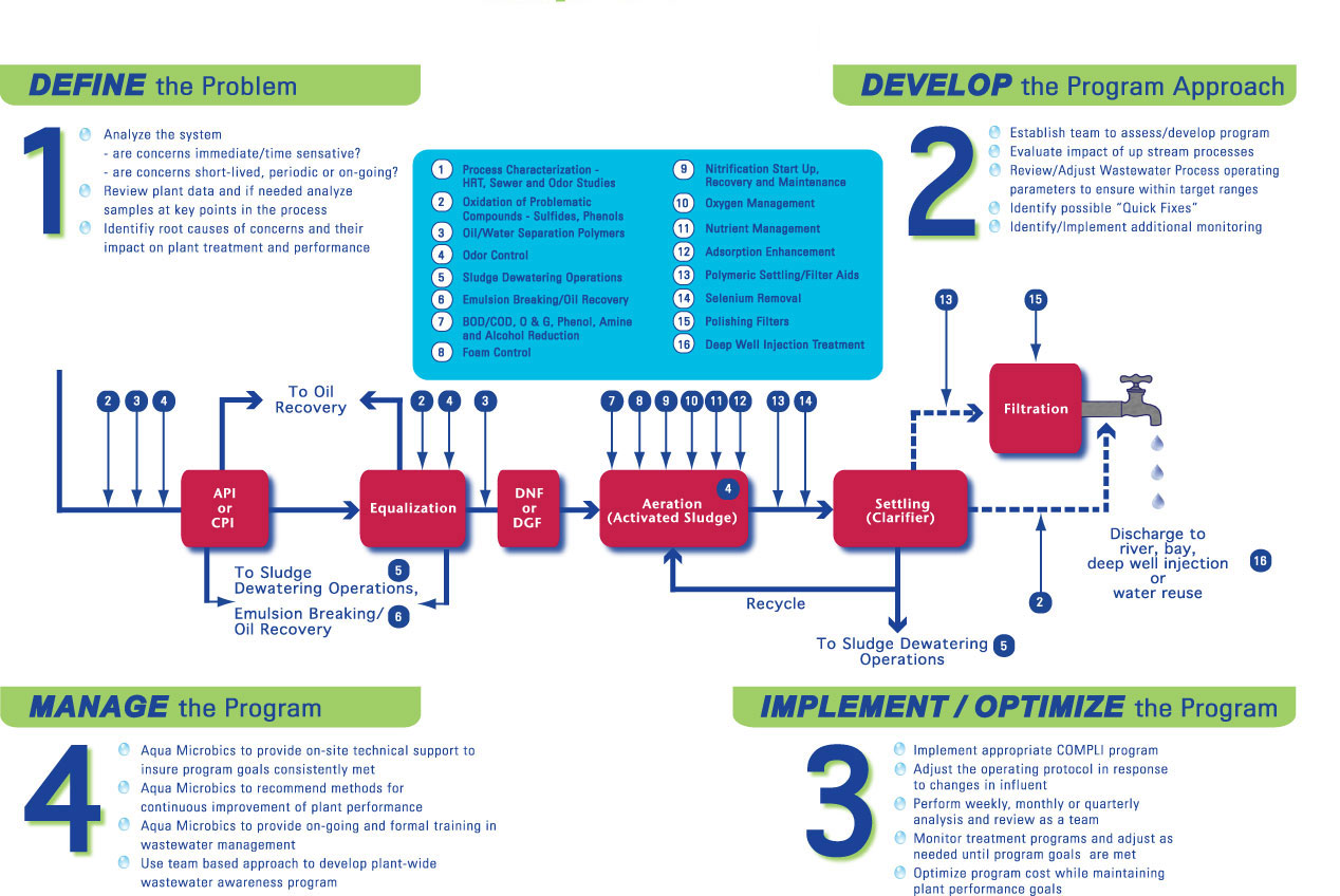 Biological wastewater treatment products services approach oil wastewater treatment programs solution approach home compli flow chart nvjuhfo Choice Image